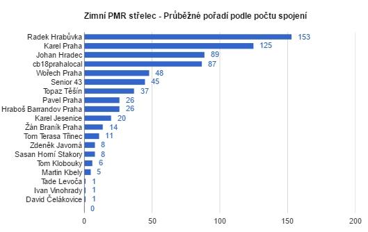 Zimní PMR střelec - výsledné pořadí