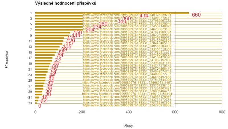 J-PMR 2017, Výsledky příspěvků - graf