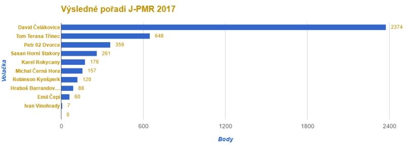 J-PMR 2017, výsledky - graf