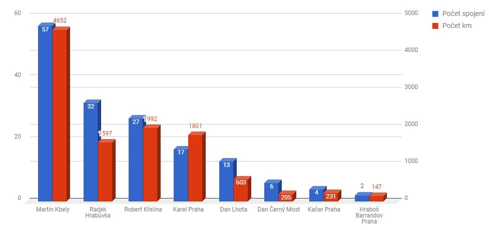 PMR Perseidy 2017 - výsledky
