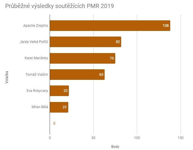 PMR-2019-01-graf