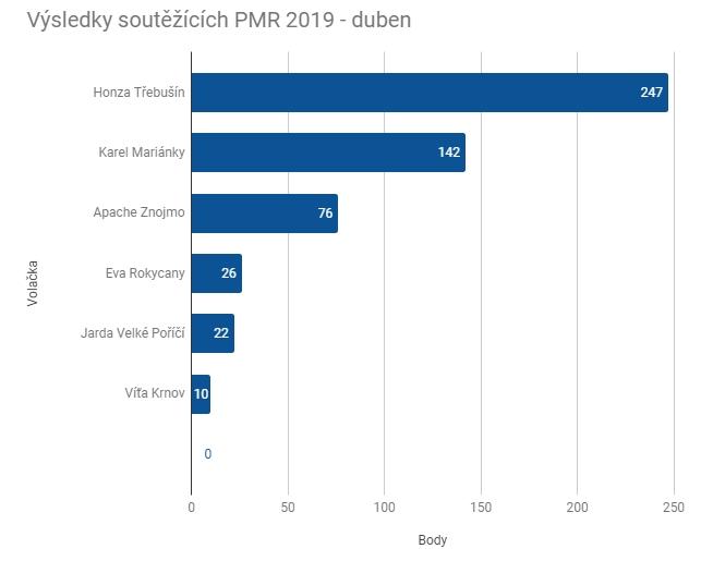 PMR 2019 - výsledky DUBEN